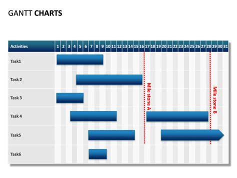 Powerpoint Slide Gantt Chart 31 Days 2 Milestones What Is Gantt Chart Ppt