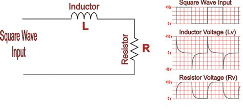 inductor pulse testing inductor pulse response 28 images pulse width modulation pwm intersil transient response of