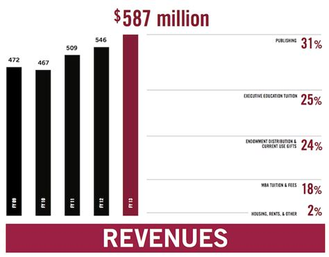 Grt Mba At 32 by Hbs Spending 32 Million In Mba Aid Page 2 Of 2