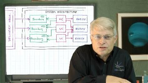 visitor pattern uncle bob clean coders clean code episode 7 architecture use
