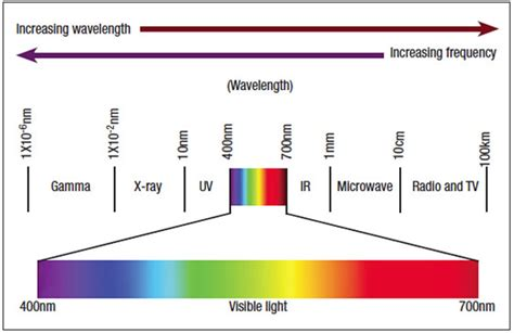 color wavelength pin by katherine magalski on color theory color