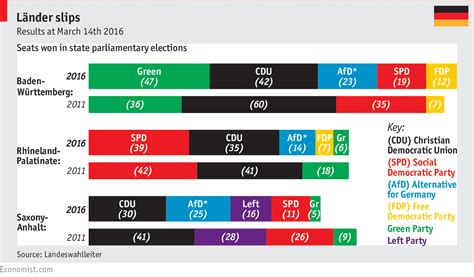 how the colour palette of germany s political system works
