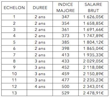 grille de salaire architecte ama assistant m 233 dico administratif secr 233 taire m 233 dicale