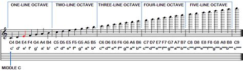 lettere note chitarra guitar faq