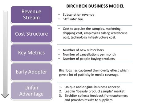 Birchbox The Future Business Model Of E Commerce Subscription Box Business Plan Template