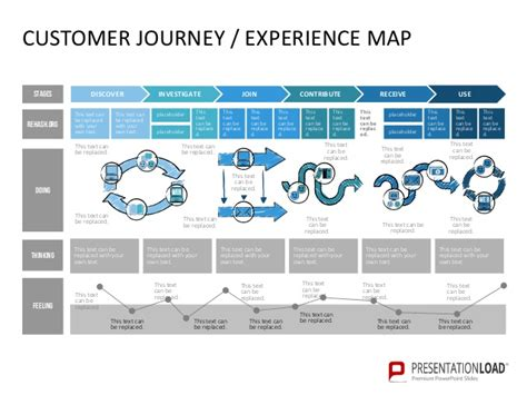 customer experience mapping template customer journey diagram