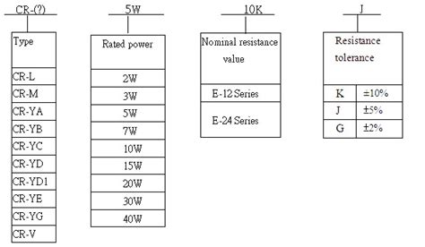capacitor value designations resistor value designation 28 images assignments eet 160 pmr50 datasheet ultra low ohmic