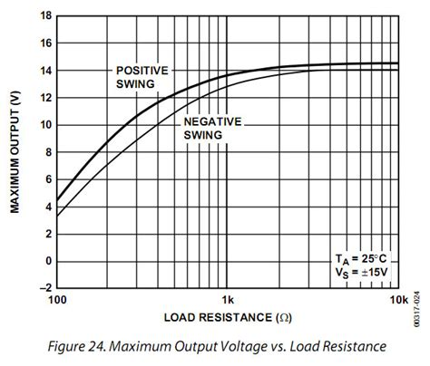 voltage across a load resistor op what is the maximum output current of an op27 electrical engineering stack exchange