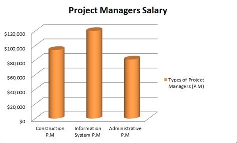 Do Project Managers Make More With An Mba by 20 Best Images About How Much Do We Make On