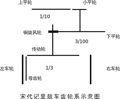 diagram song file diagram of a song dynasty odometer cart svg 维基百科 自由的百科全书