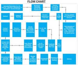 submersible pump cables flexible cables supplier