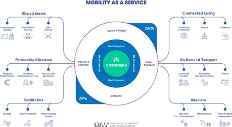 how to a mobility service takeaways from workshop on mobility as a service maas in brussels belgium may 3
