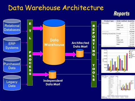 architecture of data warehouse with diagram what is datawarehousing architecture questions