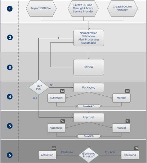 procurement workflow purchasing workflow ex libris knowledge center