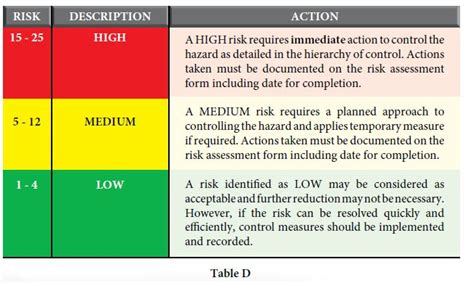 hira risk assessment template sle risk assessment report risk assessment exle and