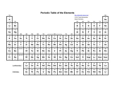 printable periodic table with valence numbers printable periodic table of elements valence charges