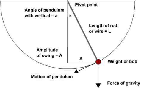 pendulum swing equation pendulum mr ramirez helen keller elementary 5th grade