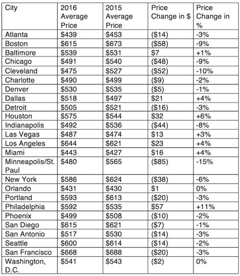 thanksgiving airfares 2015 vs 2016 which cities got cheaper which more expensive farecompare