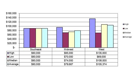 Mba Vs Ms In Computer Science Salary by Purdue Department Of Computer Science Placement