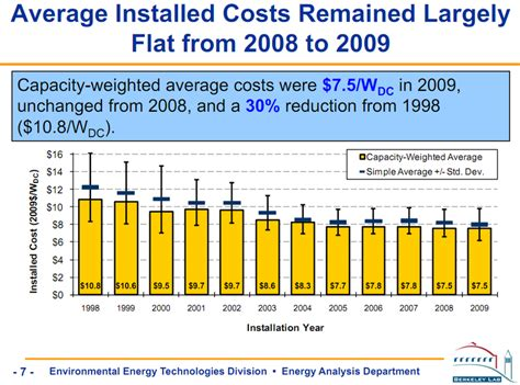 average cost of solar system in california berkeley lab report shows that the installed cost of solar photovoltaic systems in the u s