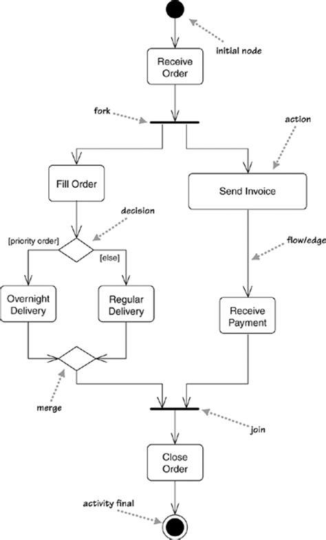 activity diagram for login process activity diagram exle