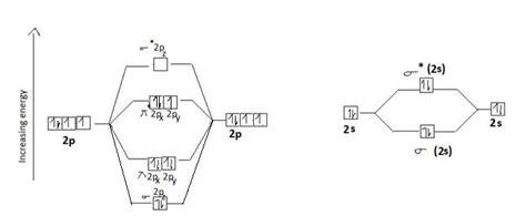 mot diagram of oxygen o2 molecular orbital diagram for 2 wiring diagram and