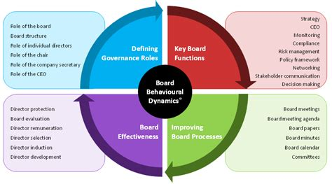 it governance framework template governance review effective governance effective