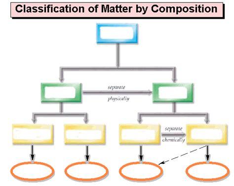 classification of matter flowchart phsc 1001 matter chart
