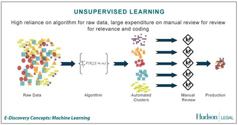 pattern recognition unsupervised learning unsupervised learning data science pinterest machine