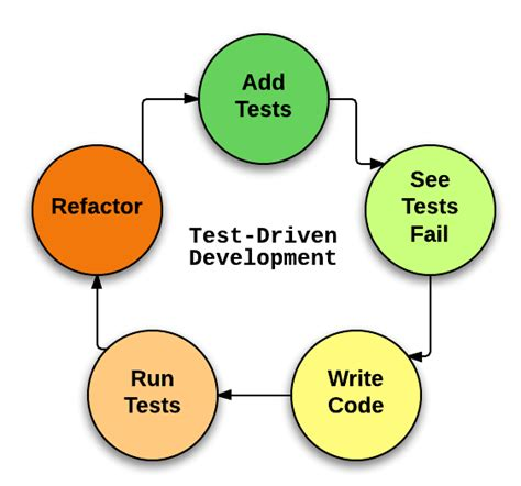 the difference between tdd and bdd josh davis