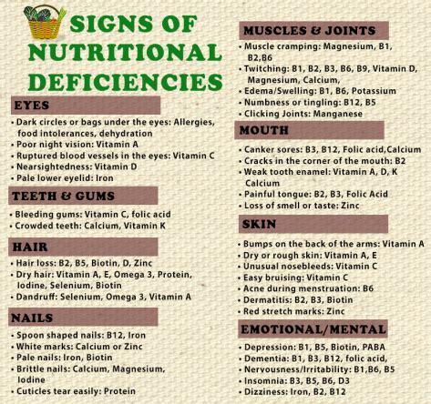 h protein deficiency signs symptoms of nutritional deficiencies eat heal