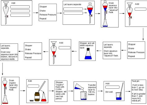 design of experiment notes experiment summary image search results