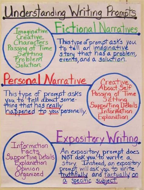 Types Of An Essay by Different Types Of Essay Structure Ehow