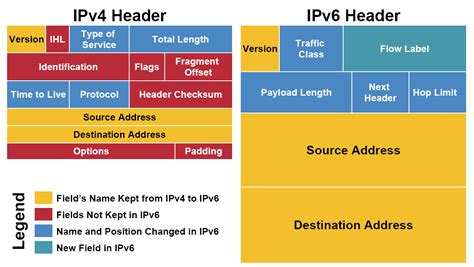 cabecera meaning what is the meaning of streamlined ipv6 header network