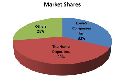 home improvement stores in the us christopher linker