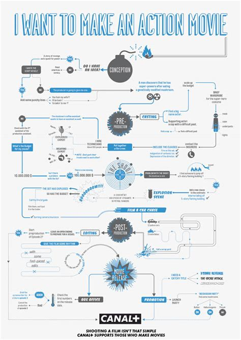 flowchart infographic how to make helpful infographic flowchart guides