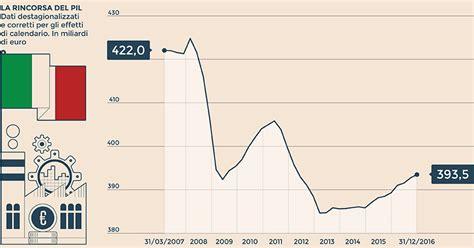 obbligazioni banco popolare 2018 obbligazioni popolare di vicenza e veneto