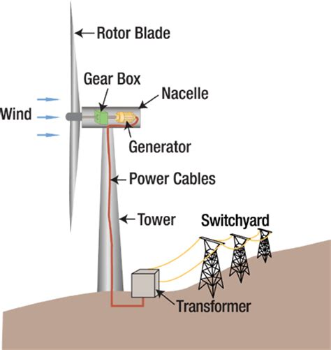 wind cycle diagram electrical power plant diagram electrical get free image
