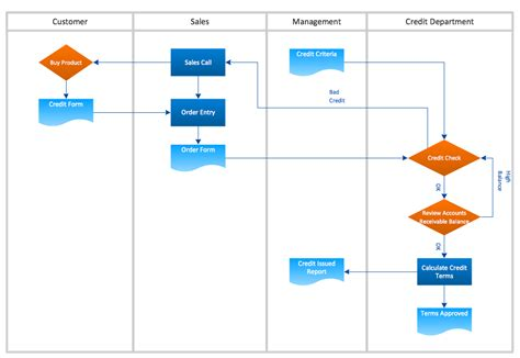 business flowchart conceptdraw sles business processes flow charts