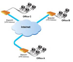 home vpn site to site vpns