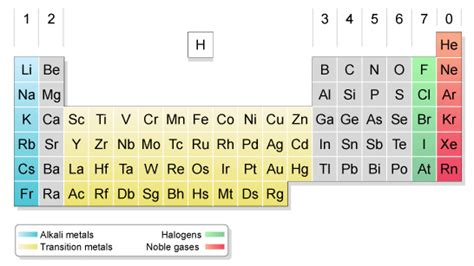 chemistry11mrstandring the major divisions of the