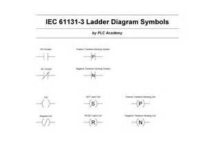 ladder logic symbols all plc ladder diagram symbols lekule