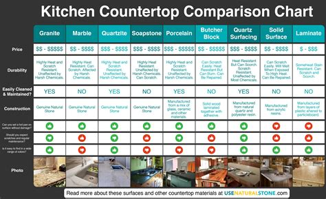 Kitchen Countertop Comparison by Countertop Comparison Chart Which Material Is Right For You