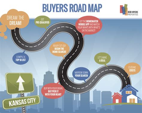road map process buyer process real estate in kansas city bob myers