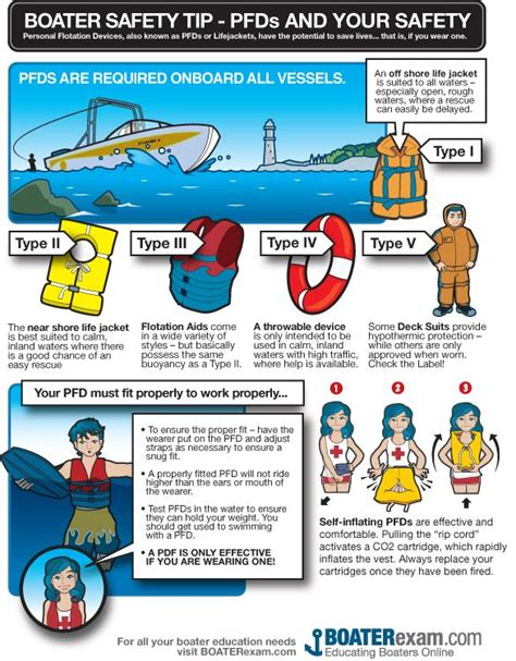 texas boat registration fee chart minimum required safety equipment for class 2 recreational