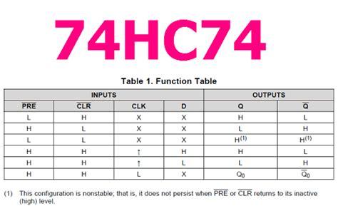 hc datasheet  dual  type flip flop
