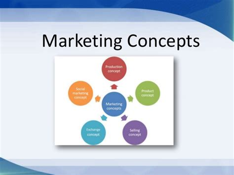 what is concept marketing concepts production social exchange selling