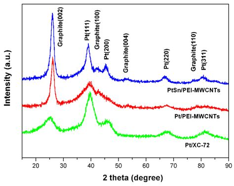 xrd pattern of carbon nanotube energies free full text an effective approach towards