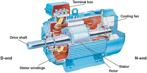induction motor construction pdf clearwater tech articles abb low voltage modern electrical motors