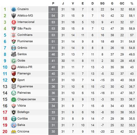 serie a league table following germany s third division here s the